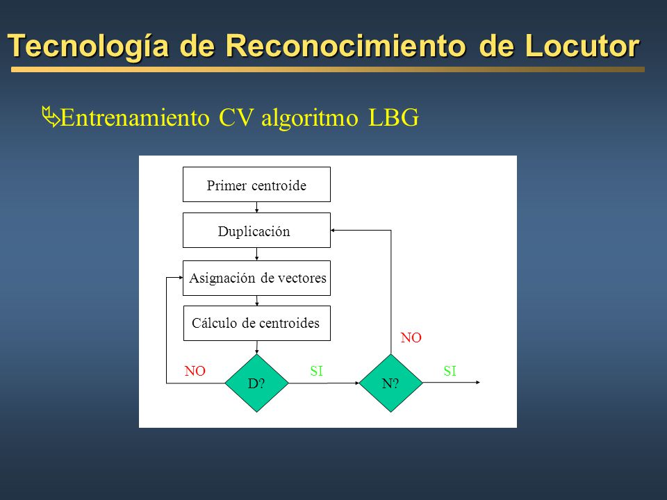Tecnología de Reconocimiento de Locutor