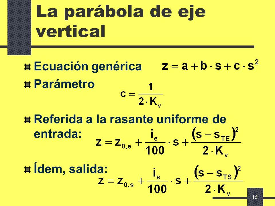La parábola de eje vertical