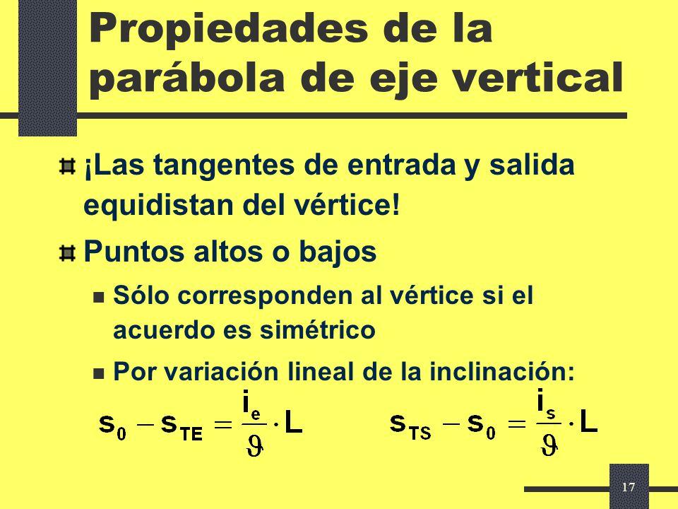 Propiedades de la parábola de eje vertical