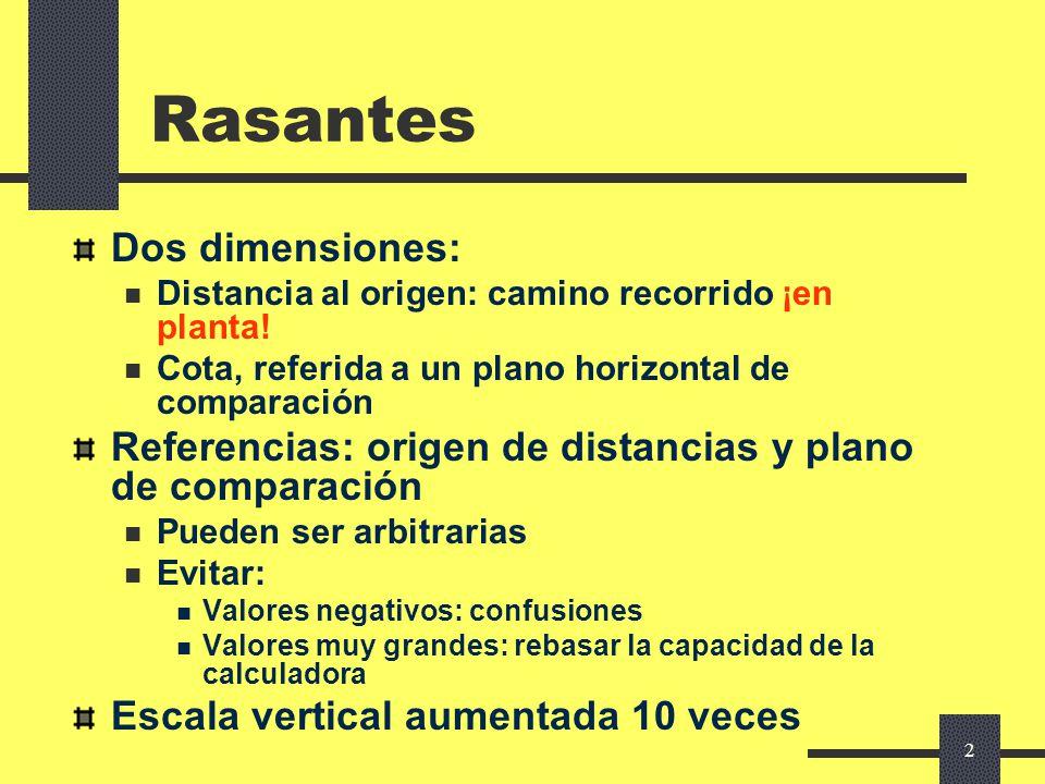 Rasantes Dos dimensiones: