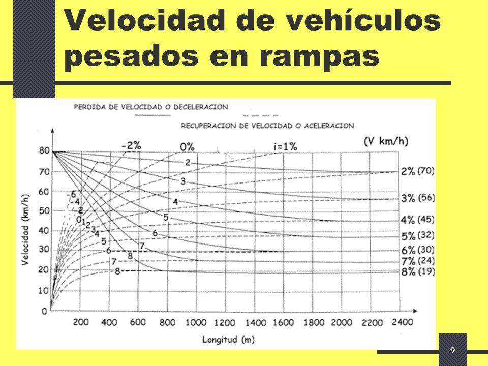 Velocidad de vehículos pesados en rampas