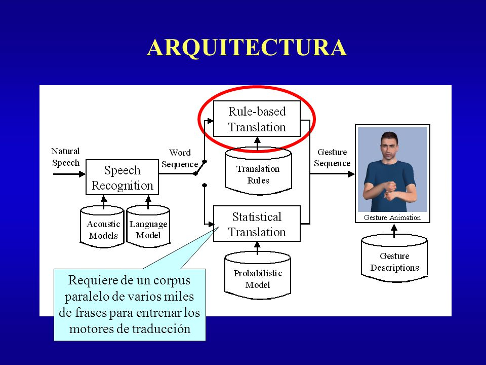 ARQUITECTURA Introducción Tipos de Evaluación Sistema de Diálogo
