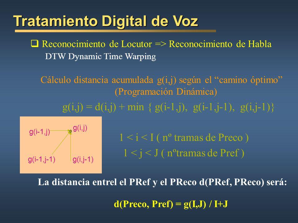 d(Preco, Pref) = g(I,J) / I+J