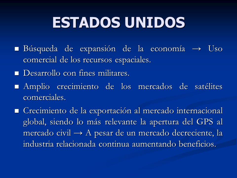 ESTADOS UNIDOS Búsqueda de expansión de la economía → Uso comercial de los recursos espaciales. Desarrollo con fines militares.