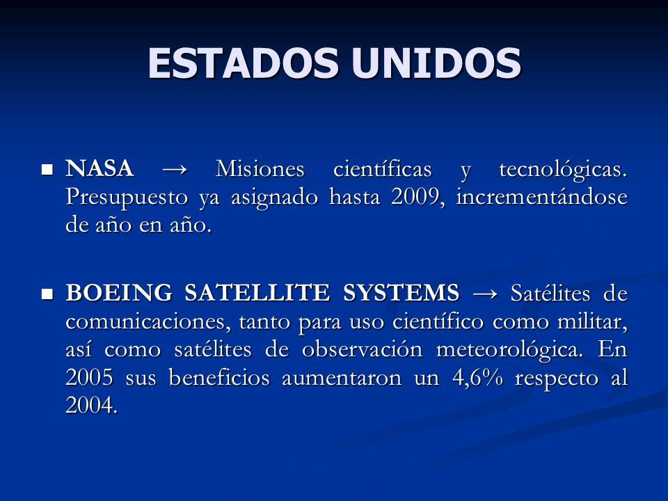 ESTADOS UNIDOS NASA → Misiones científicas y tecnológicas. Presupuesto ya asignado hasta 2009, incrementándose de año en año.