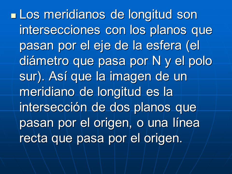 Los meridianos de longitud son intersecciones con los planos que pasan por el eje de la esfera (el diámetro que pasa por N y el polo sur).
