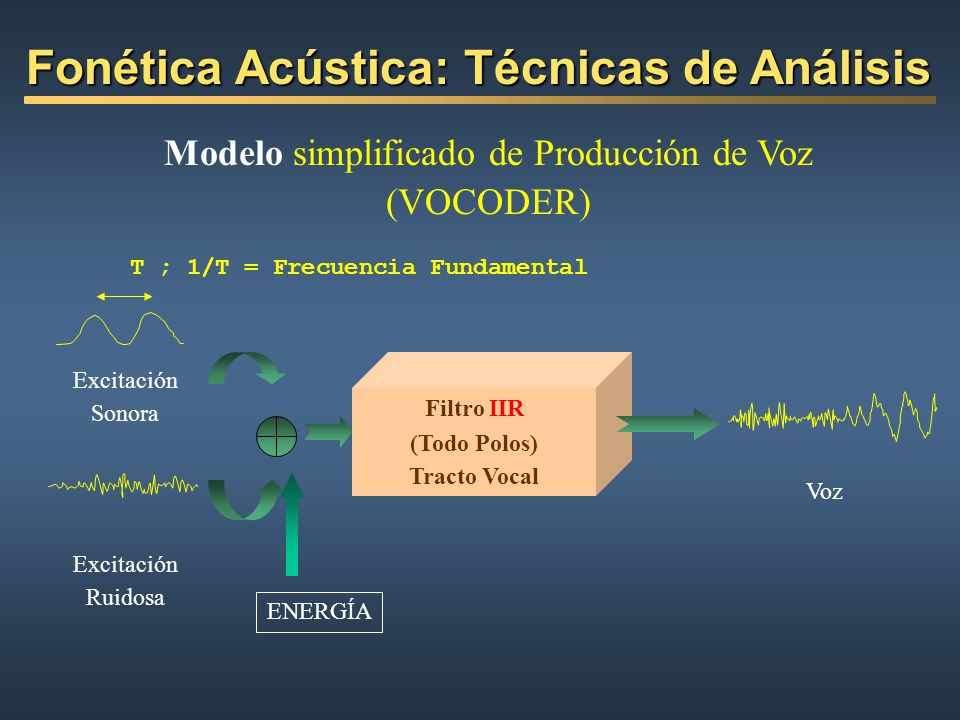 T ; 1/T = Frecuencia Fundamental