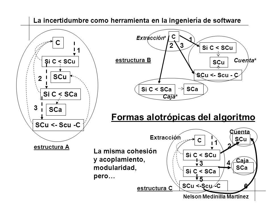 Formas alotrópicas del algoritmo