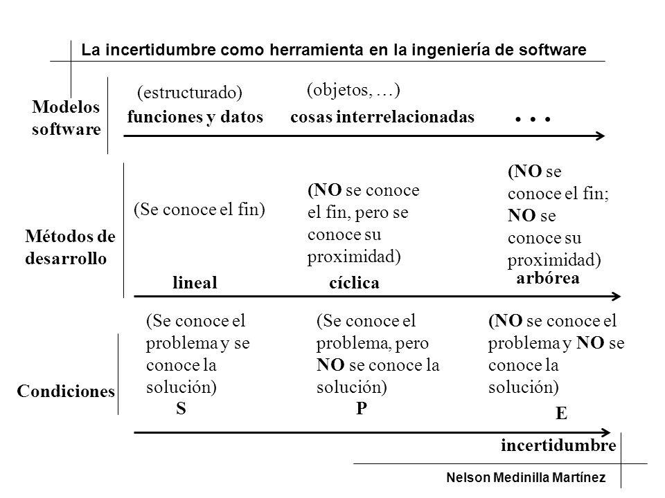 … (estructurado) (objetos, …) Modelos software funciones y datos