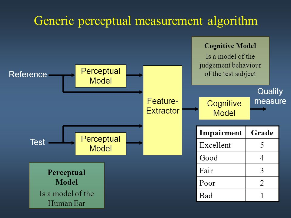 Generic perceptual measurement algorithm