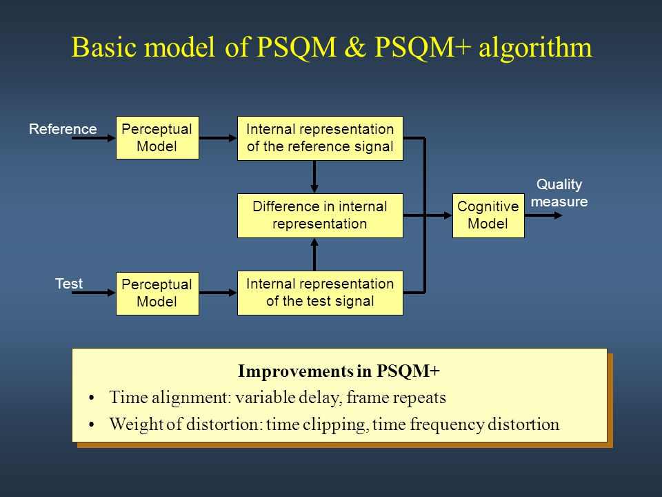 Basic model of PSQM & PSQM+ algorithm