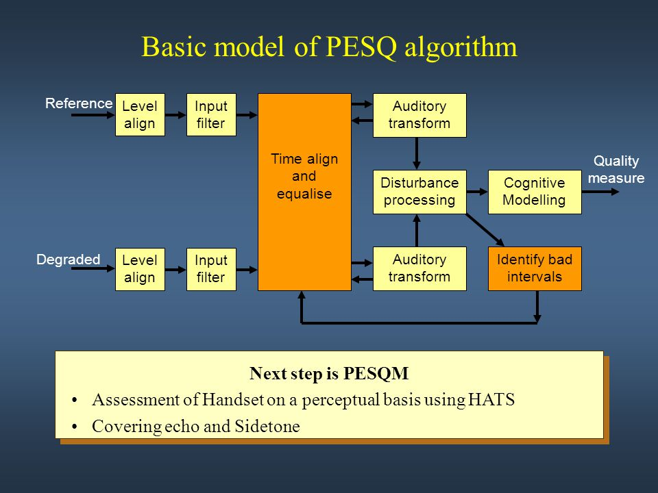 Basic model of PESQ algorithm