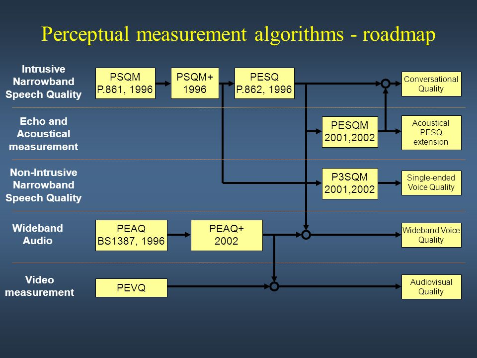 Perceptual measurement algorithms - roadmap