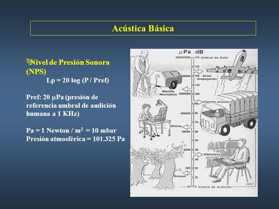Acústica Básica Nivel de Presión Sonora (NPS) Lp = 20 log (P / Pref)