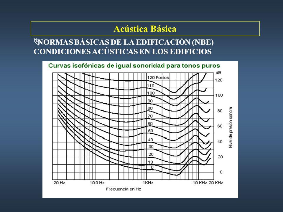 Acústica Básica NORMAS BÁSICAS DE LA EDIFICACIÓN (NBE) CONDICIONES ACÚSTICAS EN LOS EDIFICIOS
