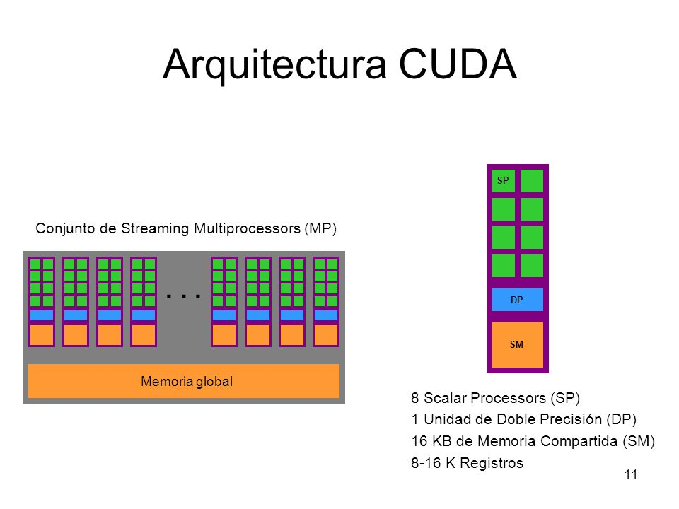 Arquitectura CUDA . . . Conjunto de Streaming Multiprocessors (MP)