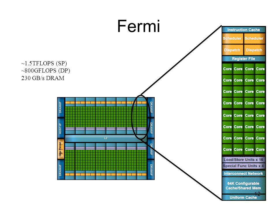 Fermi ~1.5TFLOPS (SP) ~800GFLOPS (DP) 230 GB/s DRAM