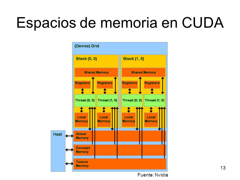 Espacios de memoria en CUDA