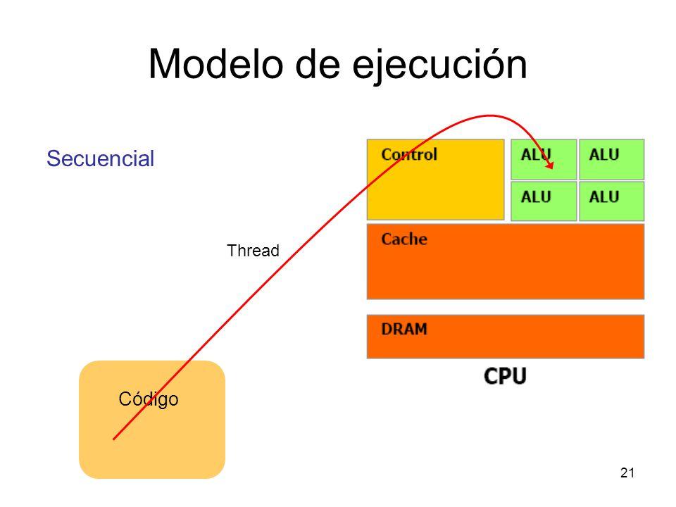 Modelo de ejecución Secuencial Thread Código