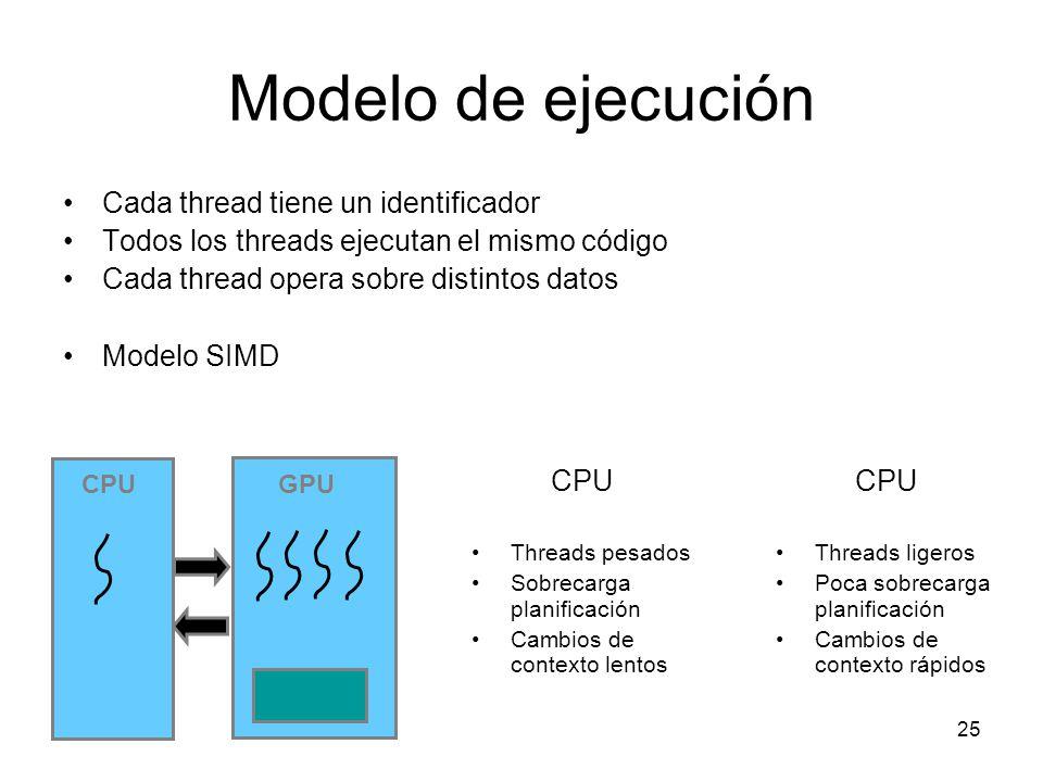 Modelo de ejecución Cada thread tiene un identificador