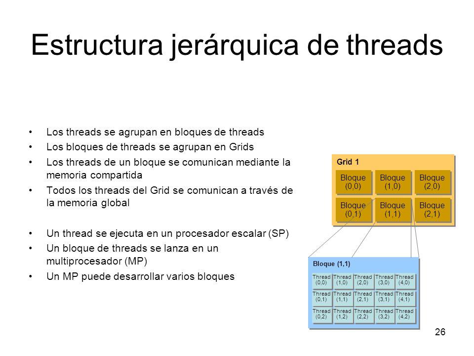 Estructura jerárquica de threads