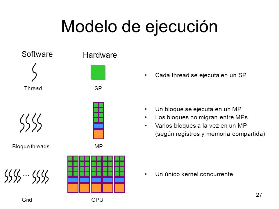 Modelo de ejecución Software Hardware …