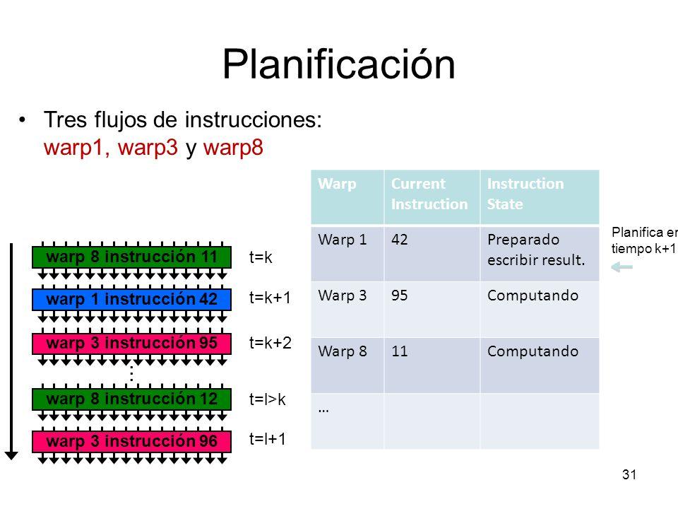 Planificación Tres flujos de instrucciones: warp1, warp3 y warp8 Warp
