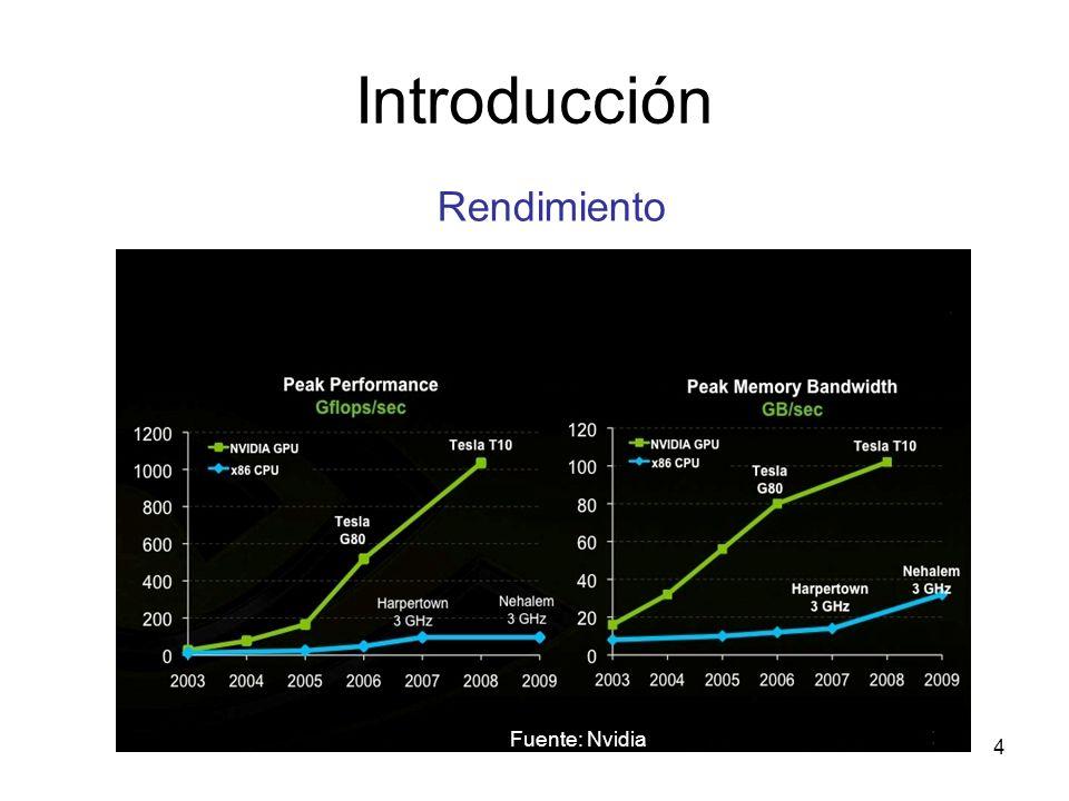 Introducción Rendimiento Fuente: Nvidia