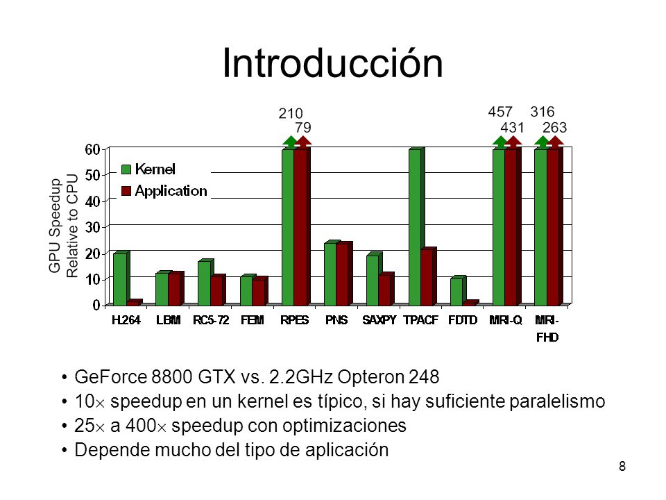 Introducción GeForce 8800 GTX vs. 2.2GHz Opteron 248