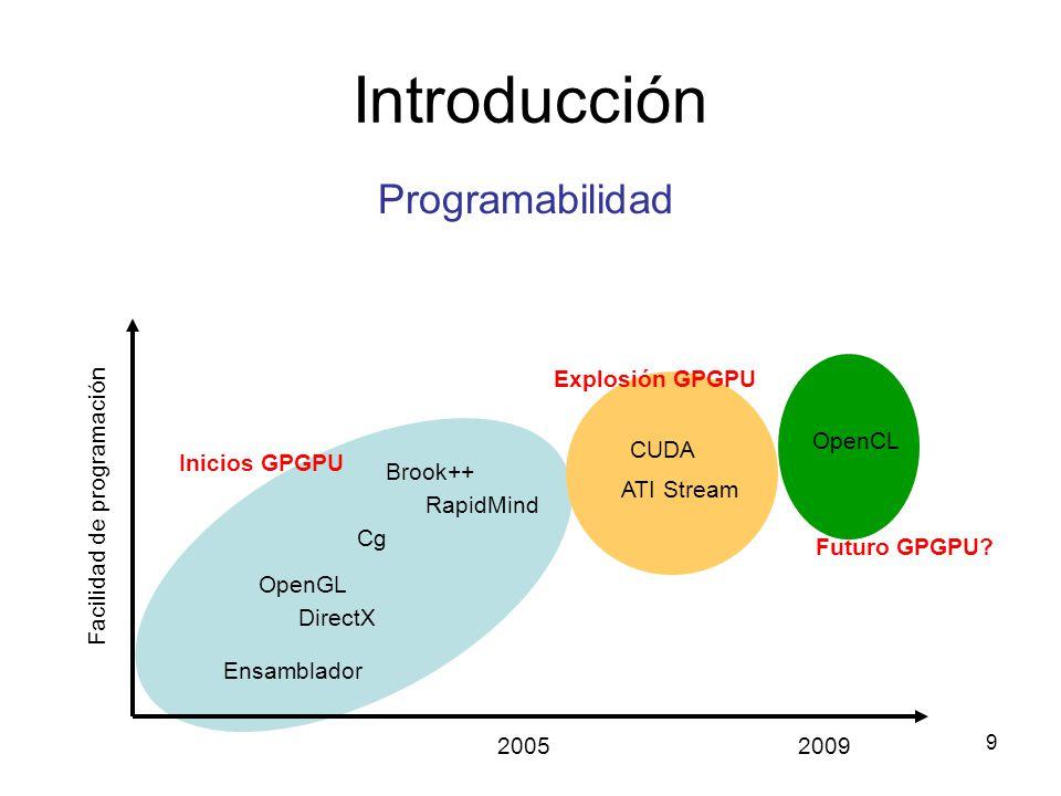 Introducción Programabilidad Facilidad de programación Explosión GPGPU