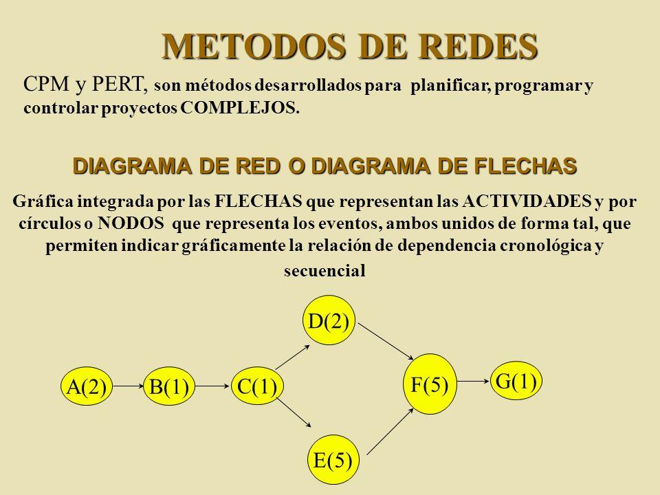 DIAGRAMA DE RED O DIAGRAMA DE FLECHAS