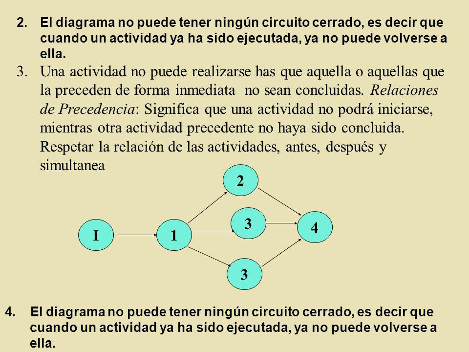 El diagrama no puede tener ningún circuito cerrado, es decir que cuando un actividad ya ha sido ejecutada, ya no puede volverse a ella.
