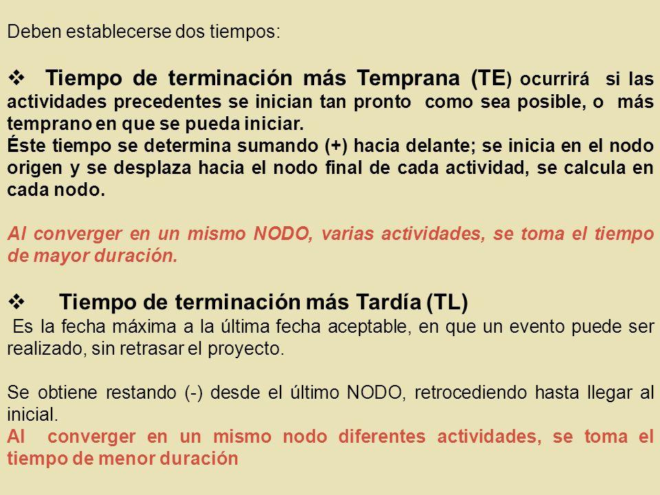 v Tiempo de terminación más Tardía (TL)