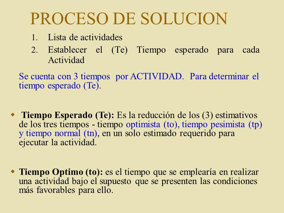PROCESO DE SOLUCION Lista de actividades