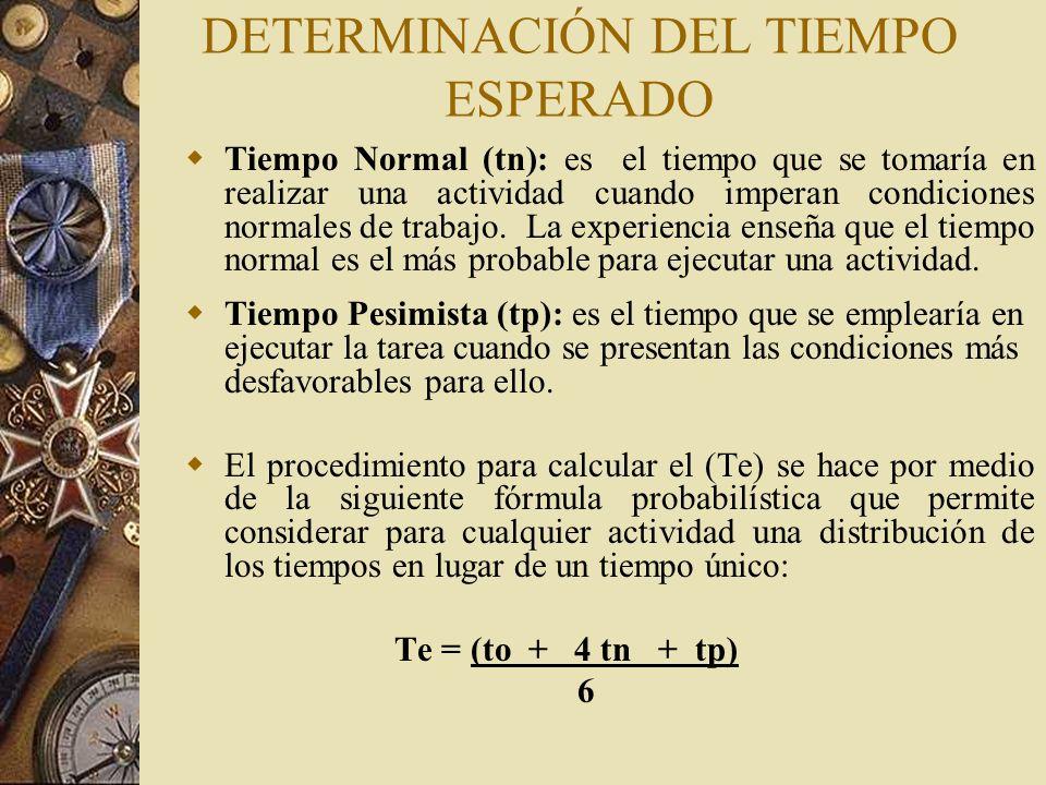 DETERMINACIÓN DEL TIEMPO ESPERADO
