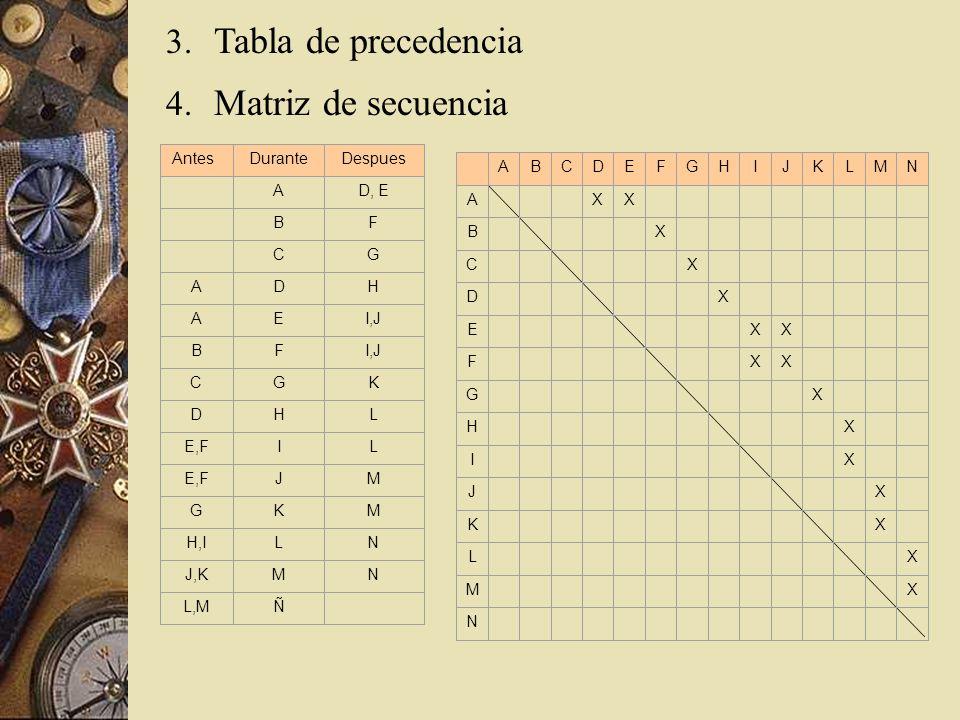 Tabla de precedencia Matriz de secuencia Antes Durante Despues A D, E