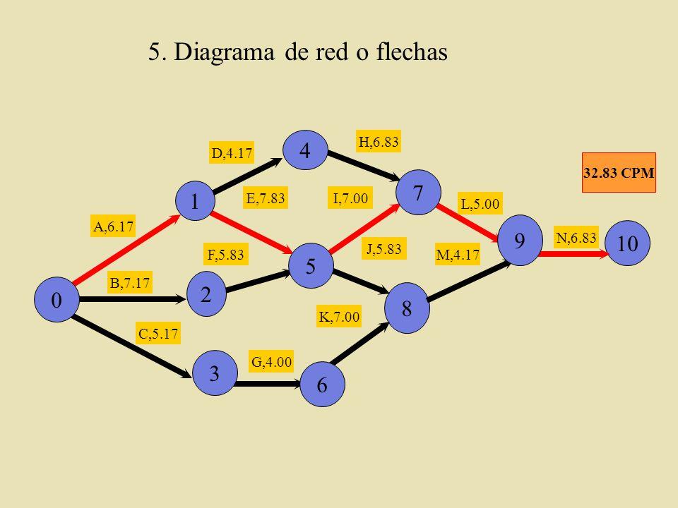 5. Diagrama de red o flechas