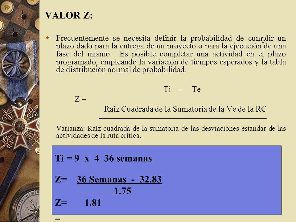 VALOR Z: Ti = 9 x 4 36 semanas Z= 36 Semanas - 32.83 1.75 Z= 1.81