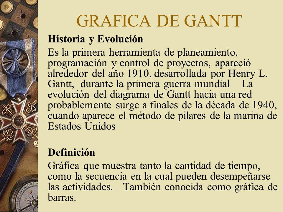 GRAFICA DE GANTT Historia y Evolución