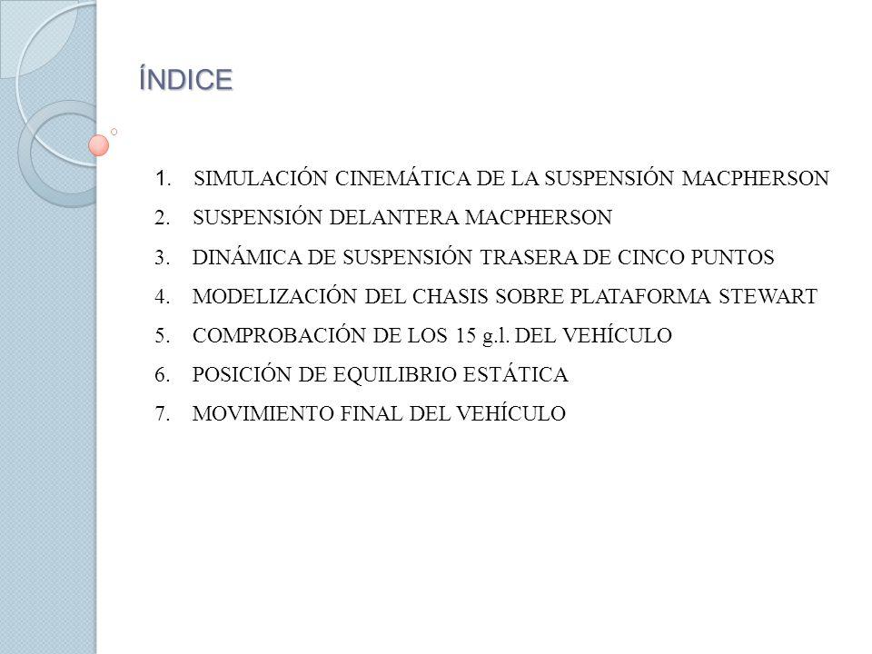 ÍNDICE SIMULACIÓN CINEMÁTICA DE LA SUSPENSIÓN MACPHERSON