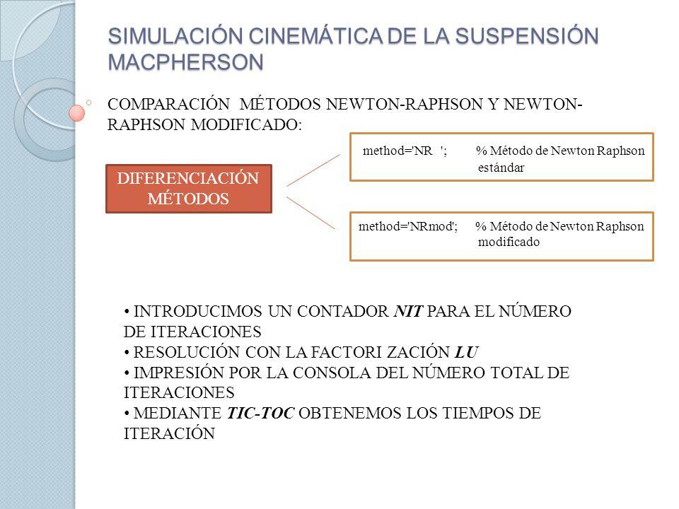 SIMULACIÓN CINEMÁTICA DE LA SUSPENSIÓN MACPHERSON