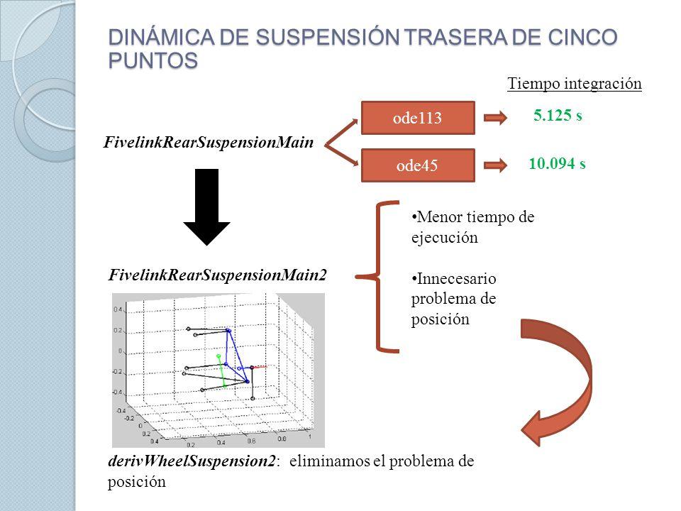 DINÁMICA DE SUSPENSIÓN TRASERA DE CINCO PUNTOS