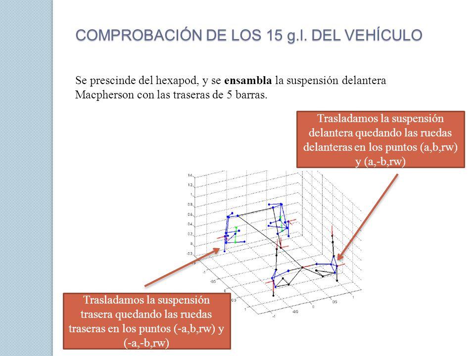 COMPROBACIÓN DE LOS 15 g.l. DEL VEHÍCULO