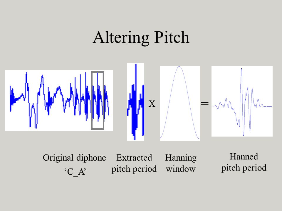 Altering Pitch = X Original diphone Extracted pitch period Hanning