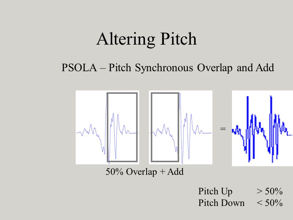 Altering Pitch PSOLA – Pitch Synchronous Overlap and Add =