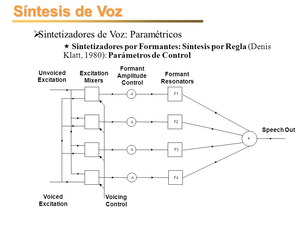 Síntesis de Voz Sintetizadores de Voz: Paramétricos