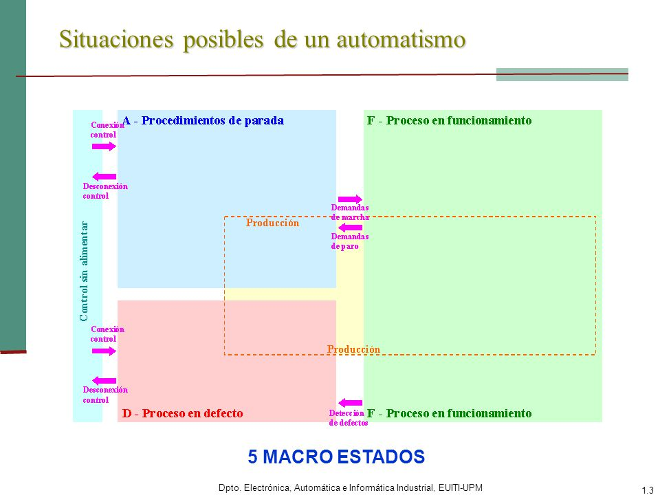 Situaciones posibles de un automatismo