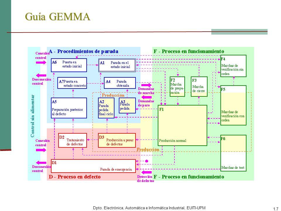 Guía GEMMA Nota: Camino D1 con punto: Cualquier estado en general puede pasar aquí.