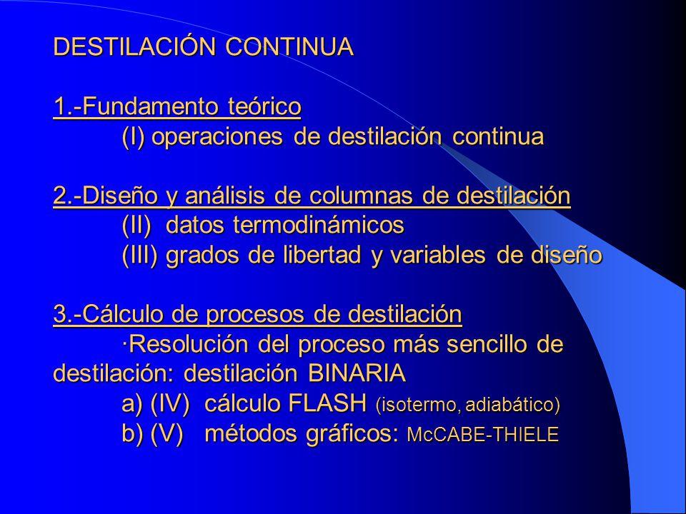 DESTILACIÓN CONTINUA 1. -Fundamento teórico