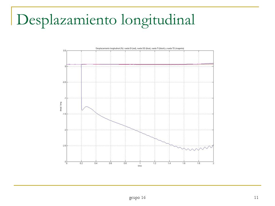 Desplazamiento longitudinal